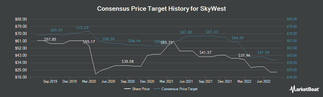 Price Target History for SkyWest (NASDAQ:SKYW)