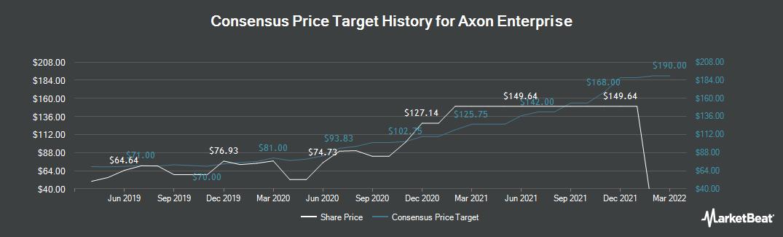 Price Target History for TASER International (NASDAQ:AAXN)