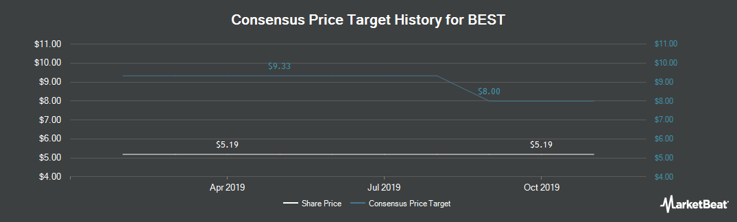 Price Target History for BEST (NYSE:BSTI)