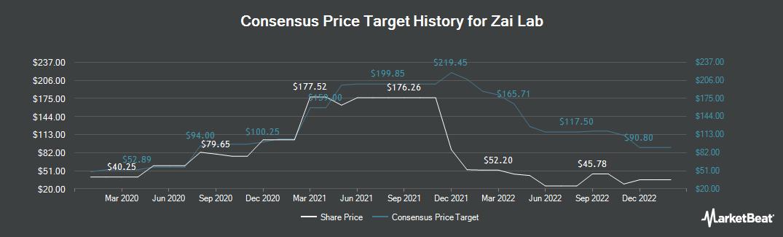 Price Target History for Zai Lab (NASDAQ:ZLAB)
