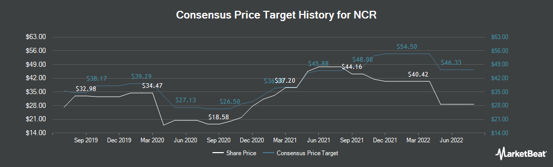 Price Target History for NCR (NYSE:NCR)