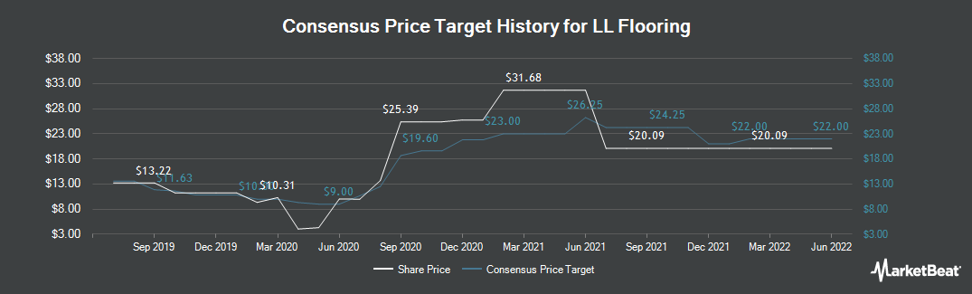 Price Target History for Lumber Liquidators (NYSE:LL)
