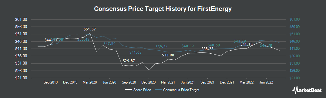 Price Target History for FirstEnergy (NYSE:FE)