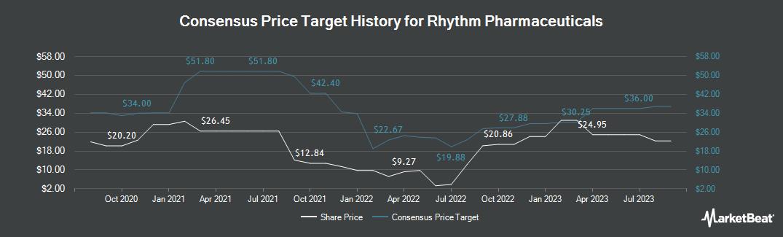 Price Target History for Rhythm Pharmaceuticals (NASDAQ:RYTM)