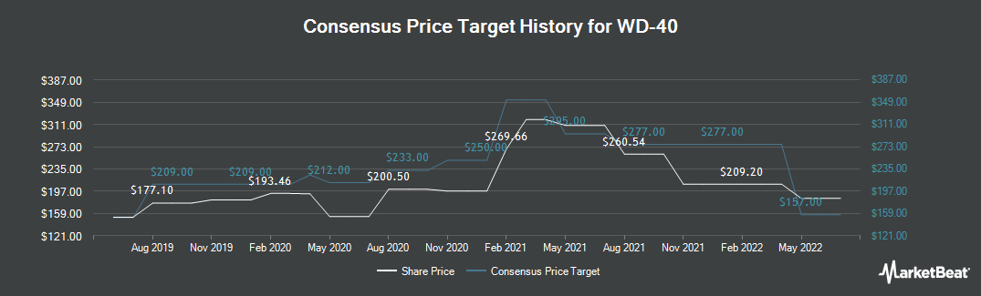 Price Target History for WD-40 (NASDAQ:WDFC)