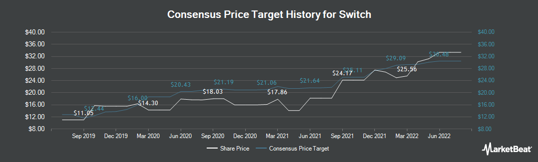 Price Target History for Switch (NYSE:SWCH)