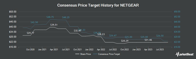 Price Target History for Netgear (NASDAQ:NTGR)