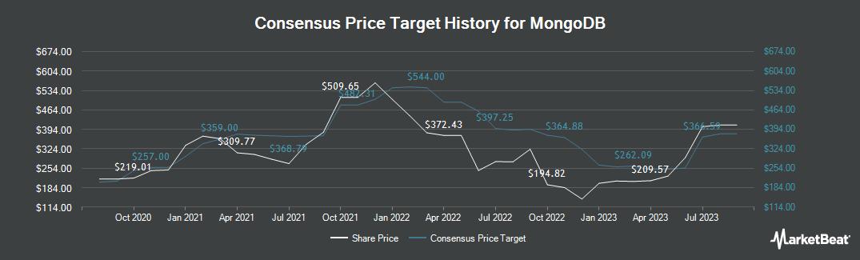 Price Target History for Mongodb (NASDAQ:MDB)