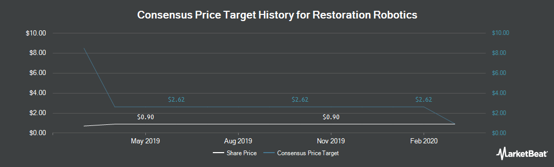 Price Target History for Restoration Robotics (NASDAQ:HAIR)