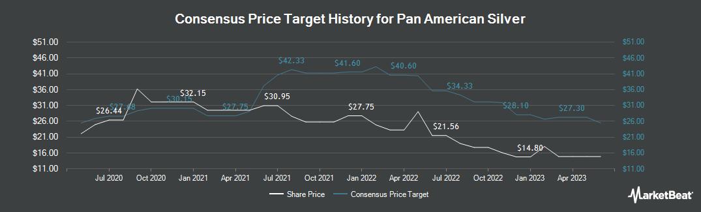 Price Target History for Pan American Silver (NASDAQ:PAAS)