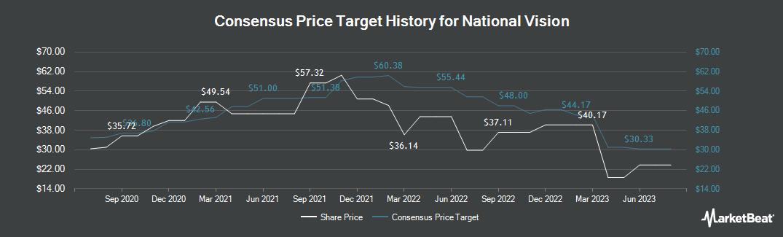 Price Target History for National Vision (NASDAQ:EYE)
