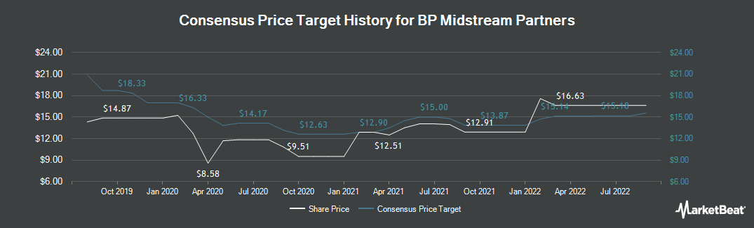 Price Target History for BP Midstream Partners GP (NYSE:BPMP)