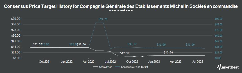 Price Target History for MICHELIN (CGDE) (OTCMKTS:MGDDY)