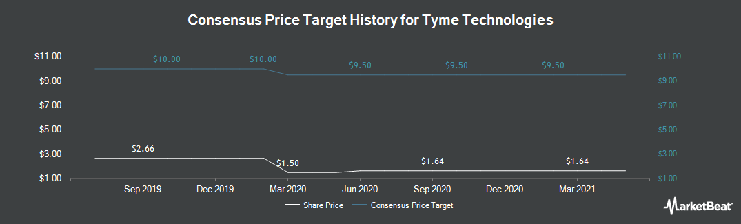 Price Target History for Tyme Technologies (NASDAQ:TYME)