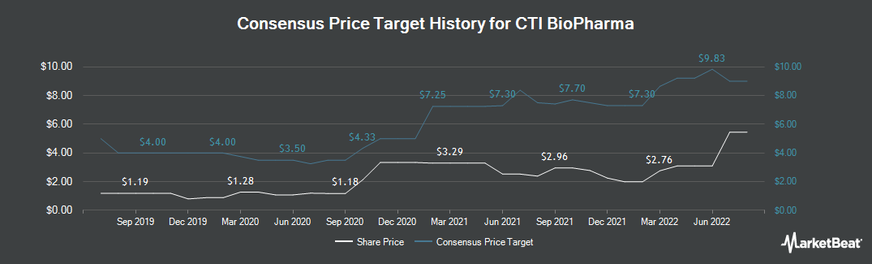 Price Target History for CTI BioPharma (NASDAQ:CTIC)