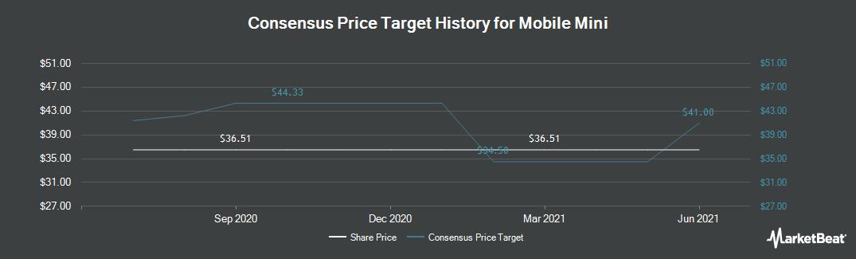 Price Target History for Mobile Mini (NASDAQ:MINI)