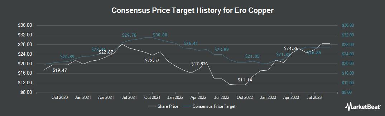 Price Target History for Ero Copper (TSE:ERO)