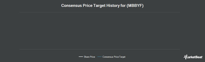 Price Target History for Mobileye BV (OTCMKTS:MBBYF)