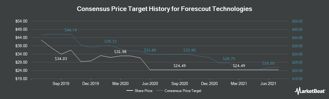 Price Target History for ForeScout Technologies (NASDAQ:FSCT)