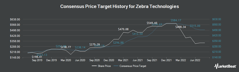 Price Target History for Zebra Technologies (NASDAQ:ZBRA)