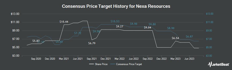 Price Target History for Nexa Resources (NYSE:NEXA)