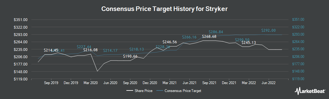 Price Target History for Stryker (NYSE:SYK)