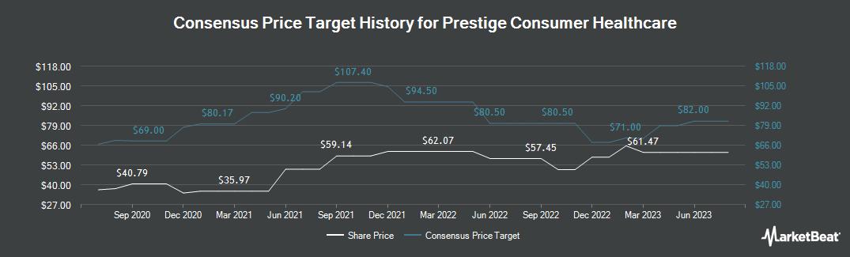 Price Target History for Prestige Brands (NYSE:PBH)