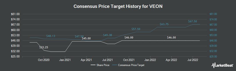 Price Target History for VEON (NASDAQ:VEON)