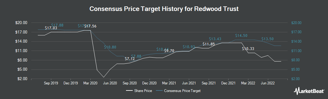 Price Target History for Redwood Trust (NYSE:RWT)