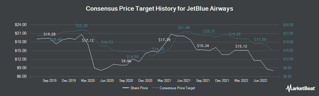 Price Target History for JetBlue Airways (NASDAQ:JBLU)