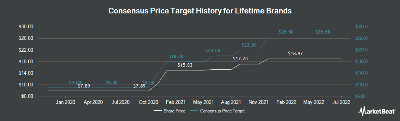 Price Target History for Lifetime Brands (NASDAQ:LCUT)