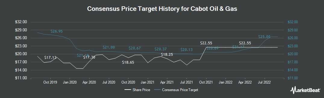 Price Target History for Cabot Oil & Gas (NYSE:COG)