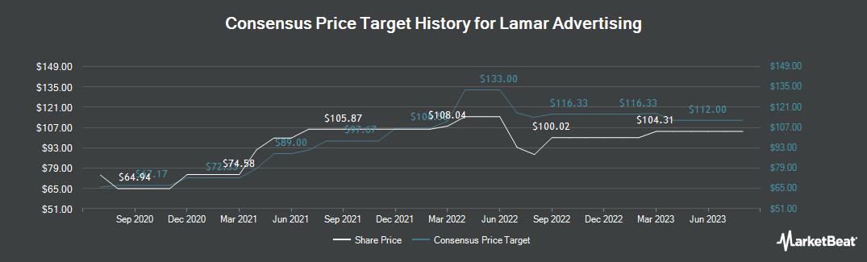 Price Target History for Lamar Advertising (NASDAQ:LAMR)