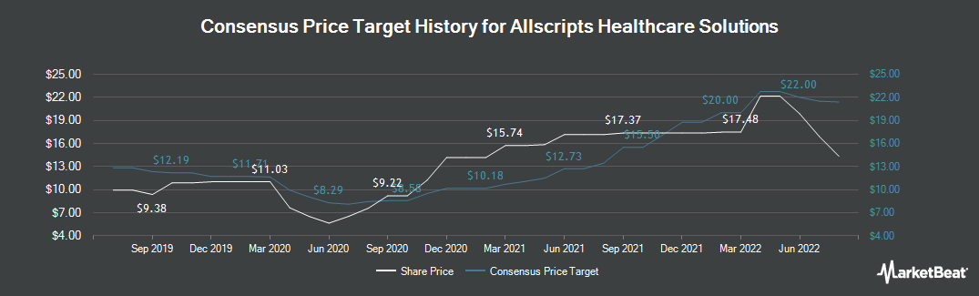Price Target History for Allscripts Healthcare Solutions (NASDAQ:MDRX)