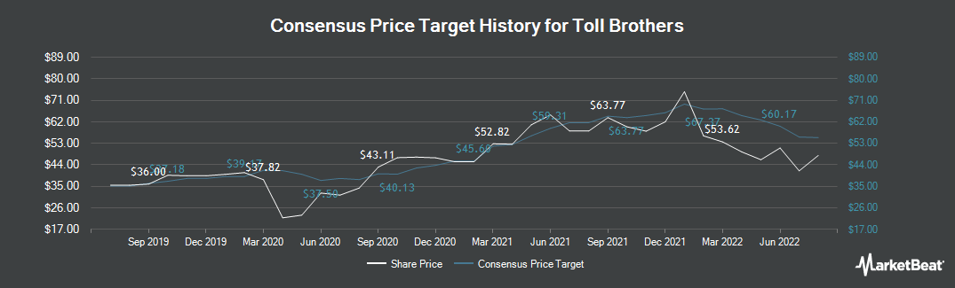 Price Target History for Toll Brothers (NYSE:TOL)