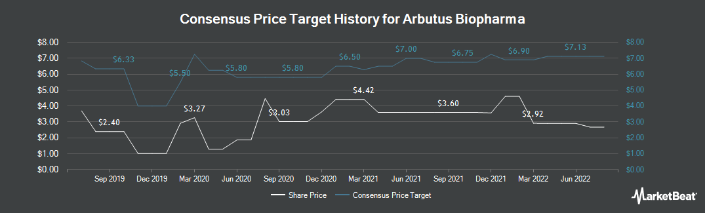 Price Target History for Arbutus Biopharma (NASDAQ:ABUS)