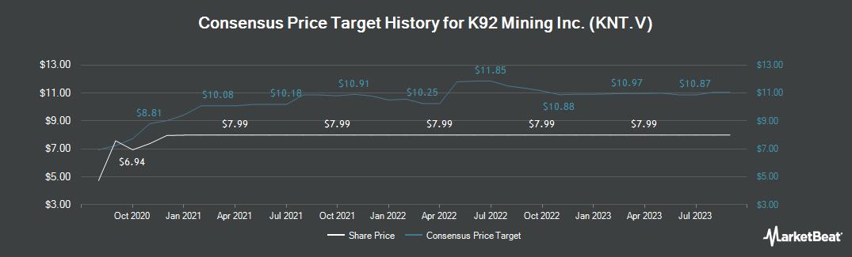Price Target History for K92 Mining (CVE:KNT)