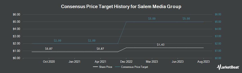 Price Target History for Salem Media Group (NASDAQ:SALM)