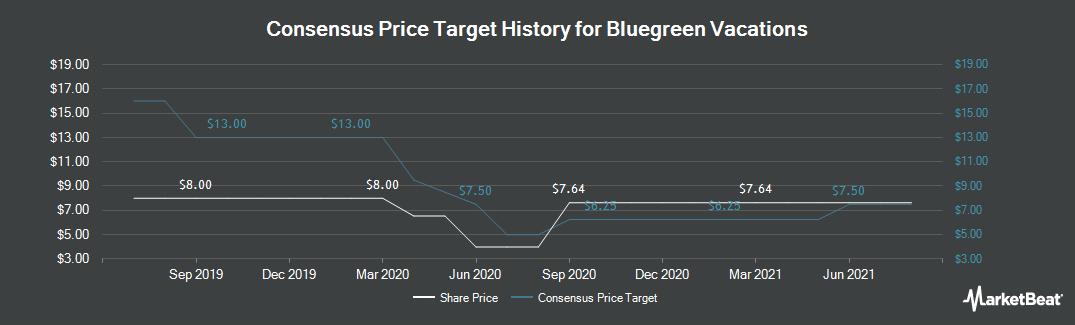 Price Target History for Bluegreen Vacations (NYSE:BXG)