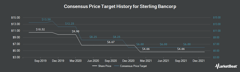 Price Target History for Sterling Bancorp (NASDAQ:SBT)