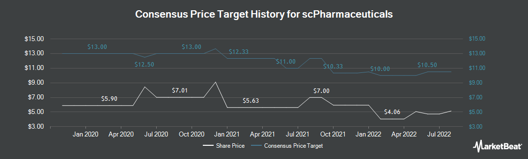 Price Target History for Scpharmaceuticals (NASDAQ:SCPH)