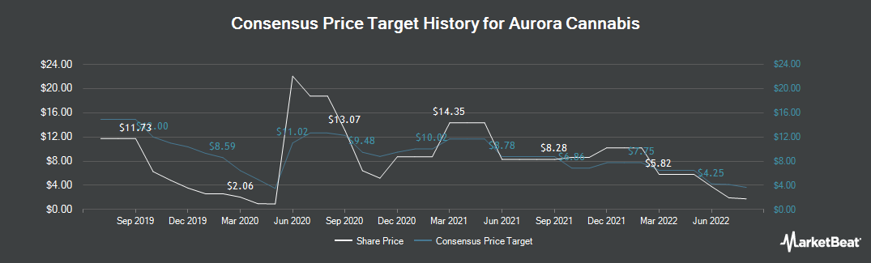 Price Target History for Aurora Cannabis (TSE:ACB)