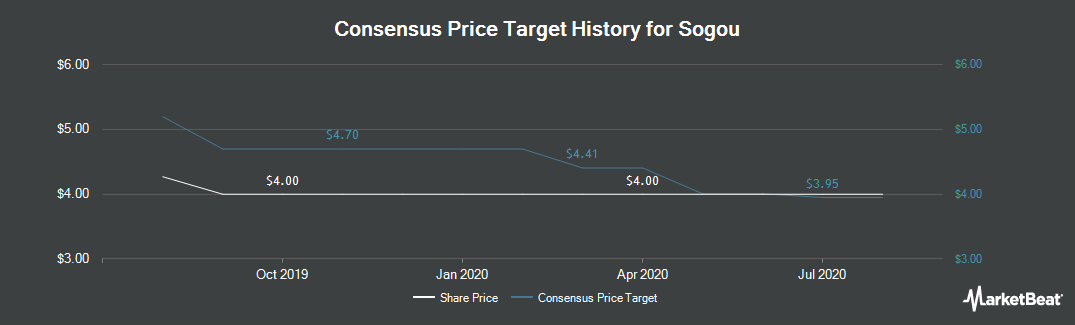 Price Target History for Sogou (NYSE:SOGO)