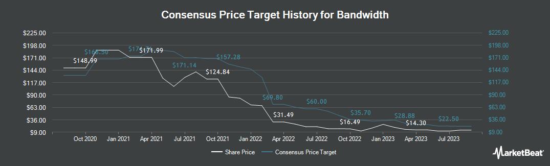 Price Target History for Bandwidth (NASDAQ:BAND)