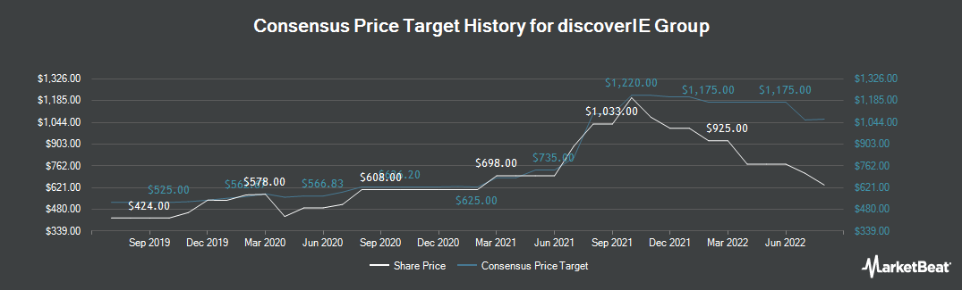 Price Target History for Discoverie Group (LON:DSCV)
