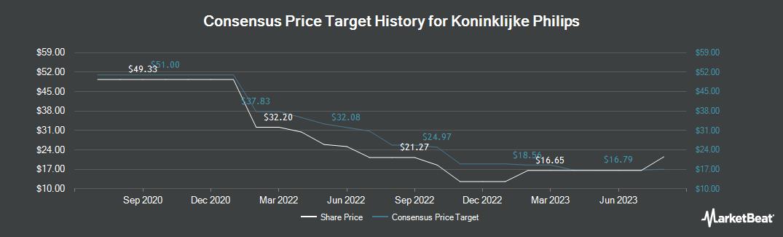 Price Target History for Koninklijke Philips N.V. (NYSE:PHG)