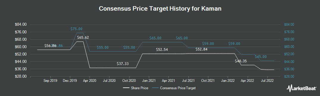 Price Target History for Kaman Aircraft (NYSE:KAMN)