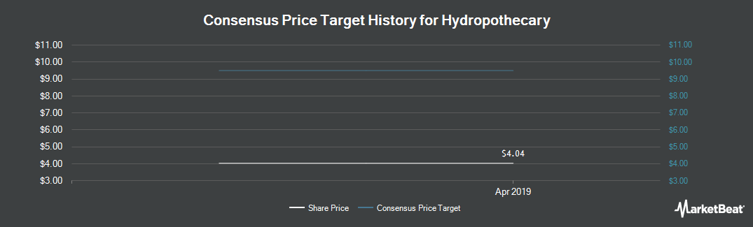 Price Target History for Hydropothecary (CVE:THCX)