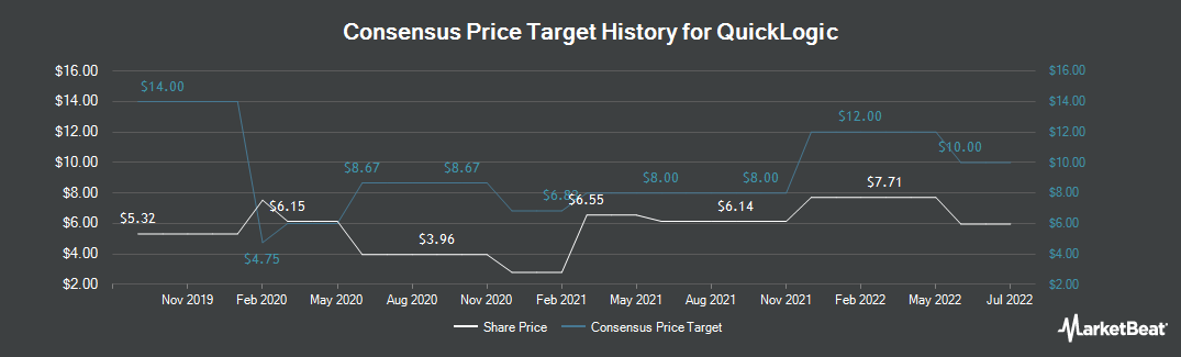 Price Target History for QuickLogic (NASDAQ:QUIK)