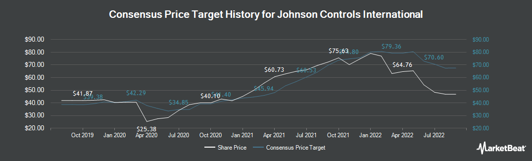 Price Target History for Johnson Controls International (NYSE:JCI)